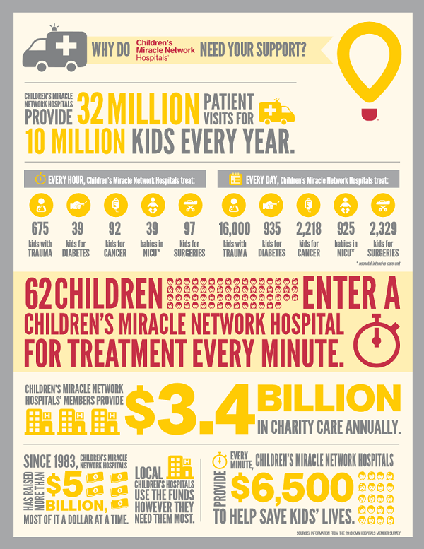 CMNH infographic